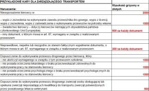 kary dla zarzadzajacego tranportem