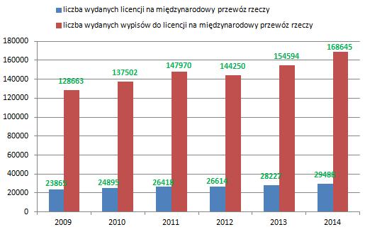 liczba wydanych licencji miedzynarodowych