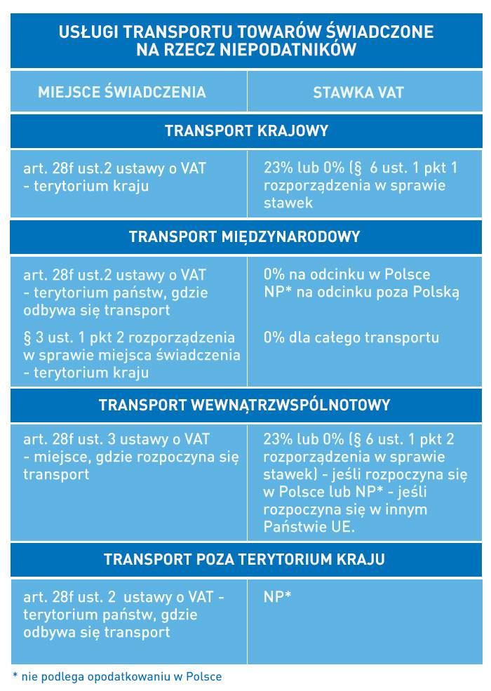 uslugi transportu towarów świadczone na rzecz niepodatników