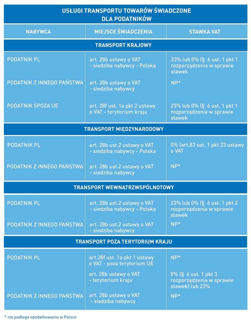 uslugi transportu towarów świadczone dla podatników