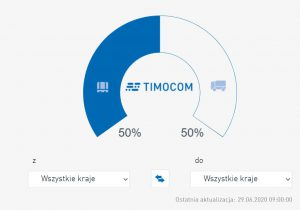 Barometr transportowy TIMOCOM